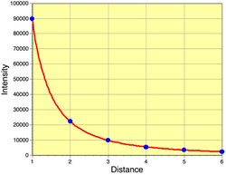 Figure 5: Reduction in intensity of radiation with distance traveled. (Source: PhysicalGeography.net)