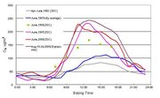 Figure 3. Daily ozone levels in Beijing from 1982 to 2003