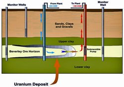 In situ uranium leaching. (Source: <a href='http://www.world-nuclear.org/info/inf27.html' class='external text' title='http://www.world-nuclear.org/info/inf27.html' rel='nofollow'>World Nuclear Association</a>)