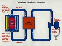 Fusion power plant conversion. (Source: <a href='http://www.pppl.gov/' class='external text' title='http://www.pppl.gov/' rel='nofollow'>Princeton Plasma Physics Laboratory</a>)