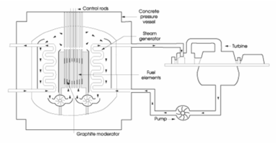 Figure 4: Advanced Gas-cooled Reactor