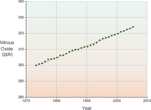 Figure 9. The following graph illustrates the rise in atmospheric nitrous oxide from 1978 to 2010. An extrapolation into the immediate future would suggest continued annual increases. (Image Copyright: Michael Pidwirny, Data Source: National Oceanic and Atmospheric Administration's (NOAA) Climate  Monitoring and Diagnostics Laboratory, http://www.esrl.noaa.gov/gmd/hats/combined/N2O.html).